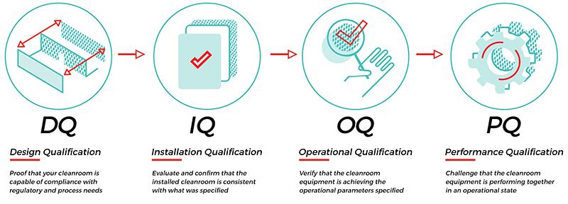 DQ IQ OQ PQ Cleanroom Qualification