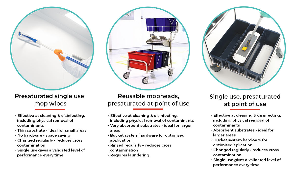 Cleanroom Mopping Systems Infographic