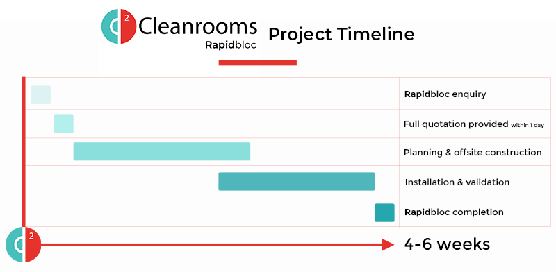 Rapidbloc Cleanrooms project timetable