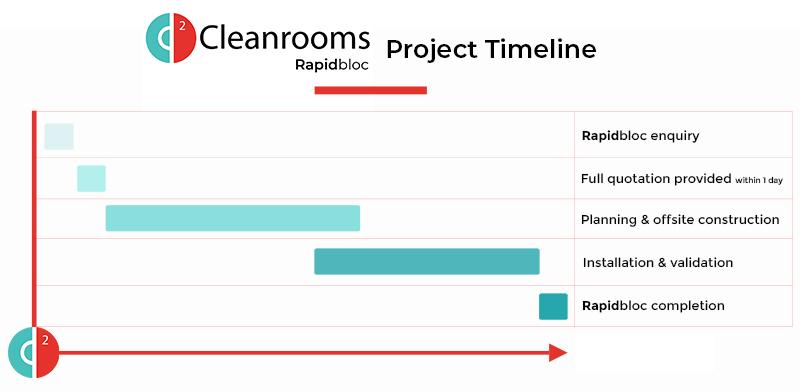 Rapidbloc timeline