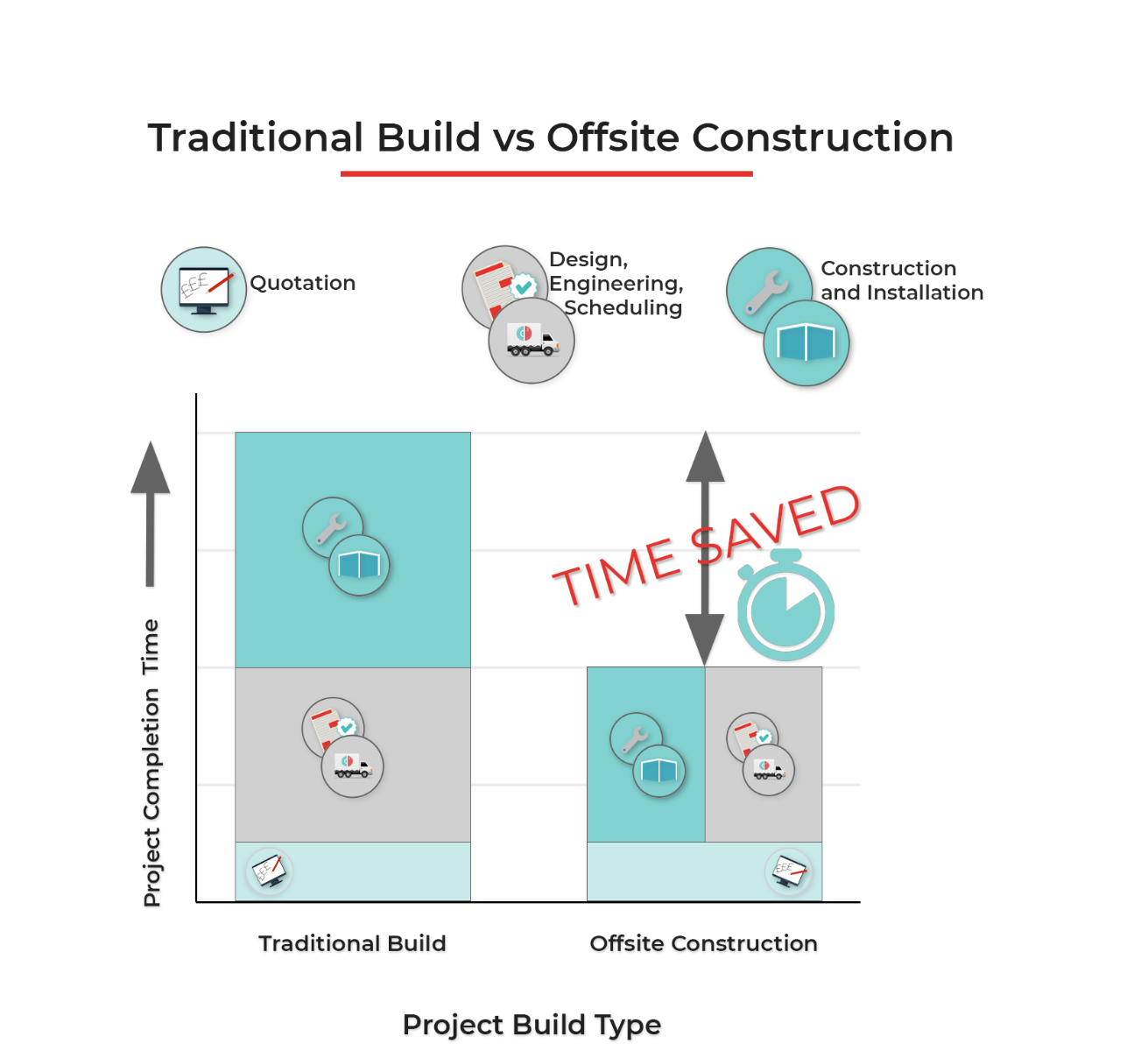 Offsite Construction Infographic